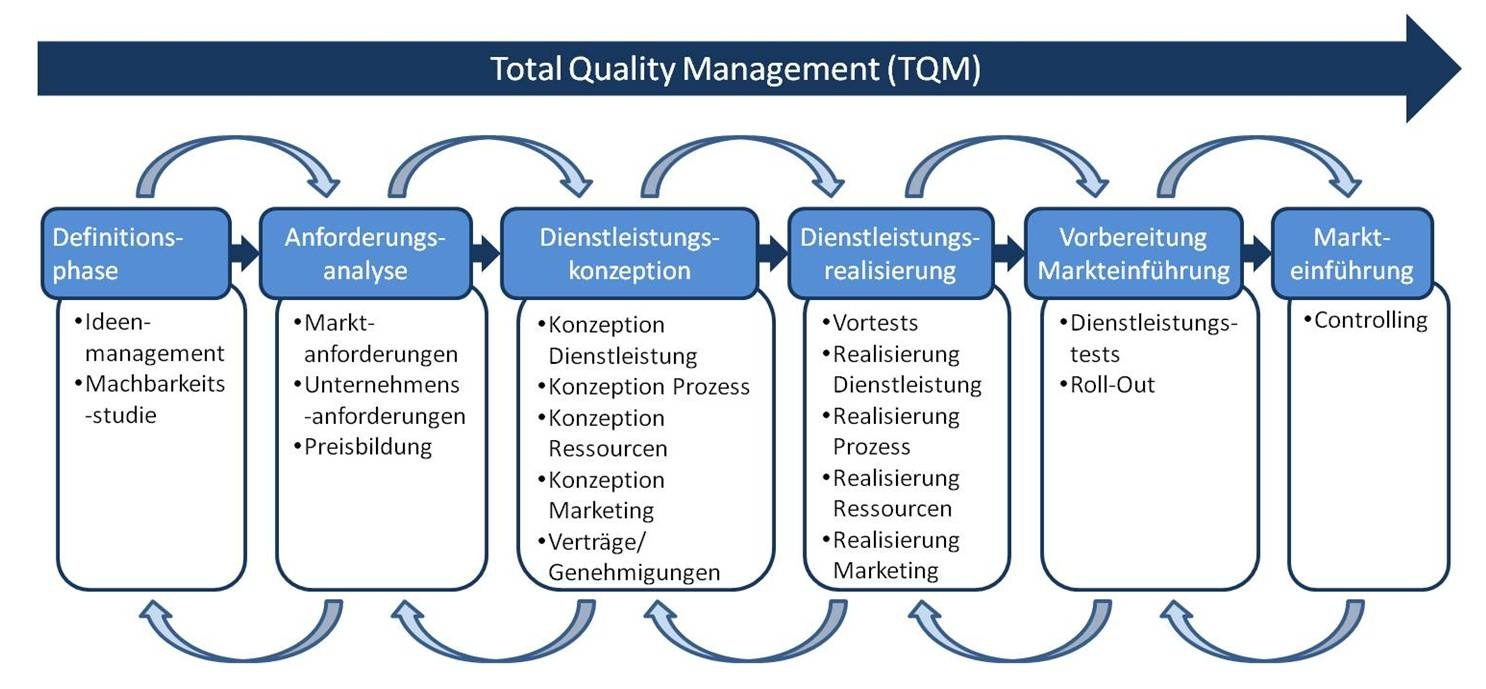 bosch total quality management essay International journal of scientific and research publications, volume 3, issue 10, october 2013 1 issn 2250-3153 wwwijsrporg total quality management (tqm.