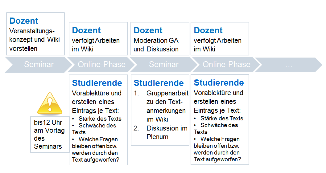 Das Blended-Learning-Szenario
